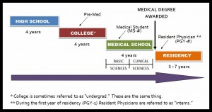 US Medical Degree Graphic